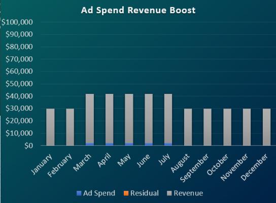 Ad spend revenue boost