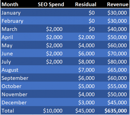 SEO Spend table