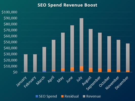 SEO spend revenue boost